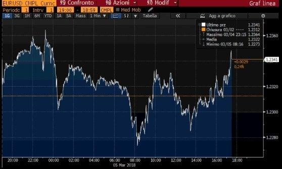 Il cambio tra euro e dollaro, oggi