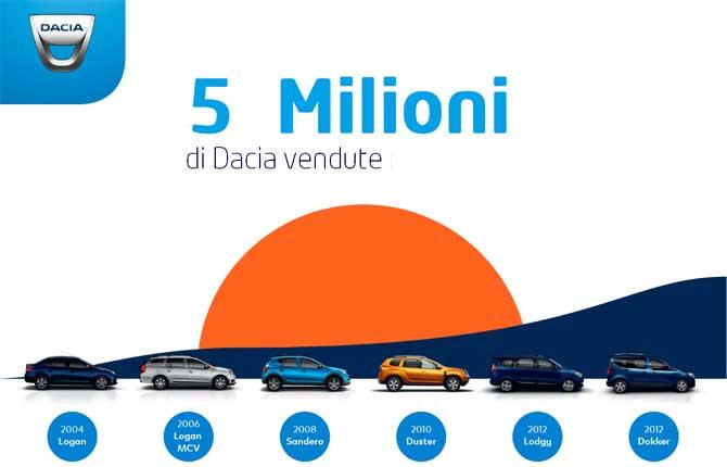 Dacia in festa: 5 milioni di veicoli venduti dal 2004