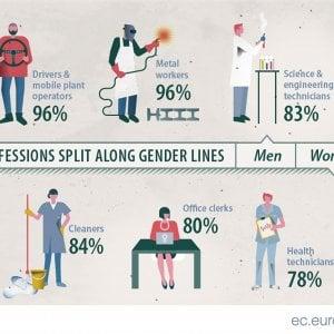 Gender gap, i 14 punti per arrivare alla parità