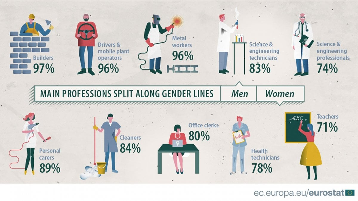 b17349a814 Gender gap, i 14 punti per arrivare alla parità - Repubblica.it
