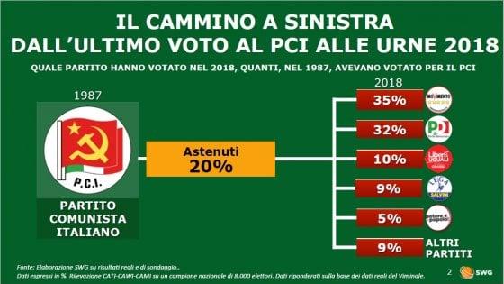 Elezioni, il 35% di chi nel 1987 votò Pci oggi sceglie Cinquestelle