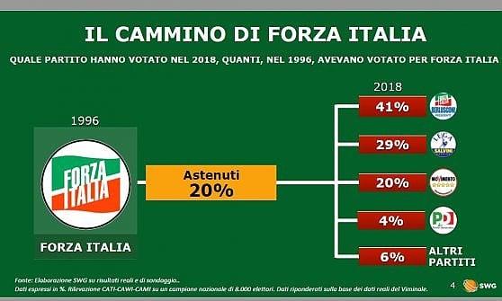 Élections, 35% de ceux qui en 1987 ont voté Pci aujourd'hui choisissent Cinquestelle