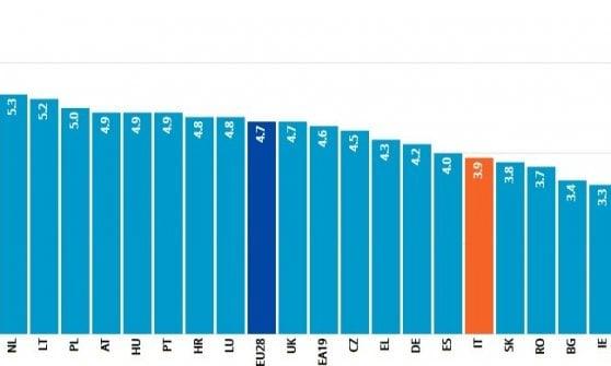 La parte bassa della classifica europea sulla spesa per l'istruzione - Da Eurostat