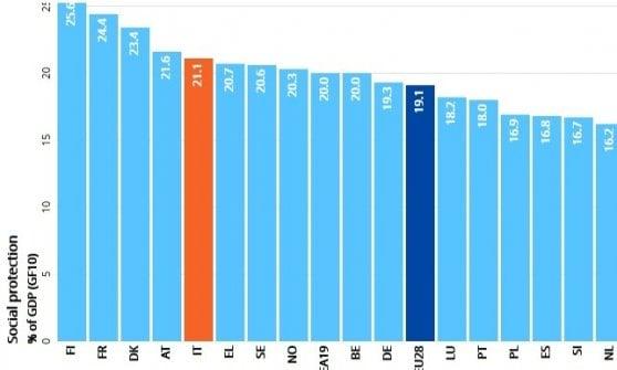 La parte alta della classifica europea sulla spesa per la protezione sociale - Da Eurostat
