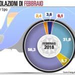 Mercato auto, l'anomalia italiana: continua il boom del diesel