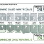 Mercato auto: il diesel tira solo in Italia