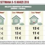Bolletta energetica meno cara a Milano e Roma. Palermo costante