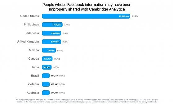 """Scandalo Cambridge Analytica, parla Facebook: """"I profili social coinvolti sono 87 milioni"""""""
