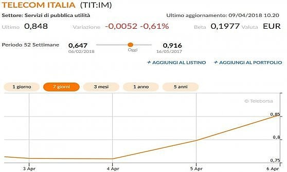 7a4afbd28d Elliott sale al 13,7% potenziale in Telecom: Cda indipendente può creare  enorme
