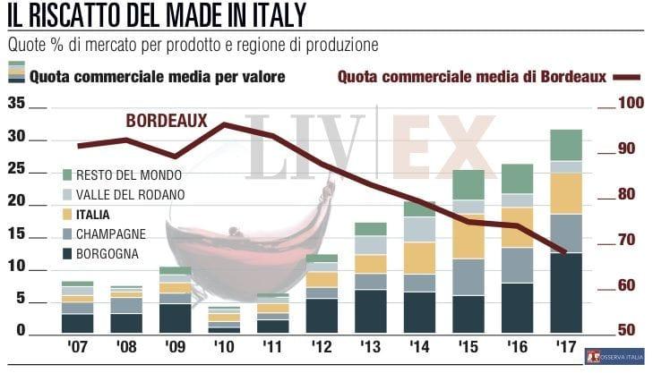 Le etichette del made in Italy scalano il Liv-ex, il Nasdaq del mercato enologico