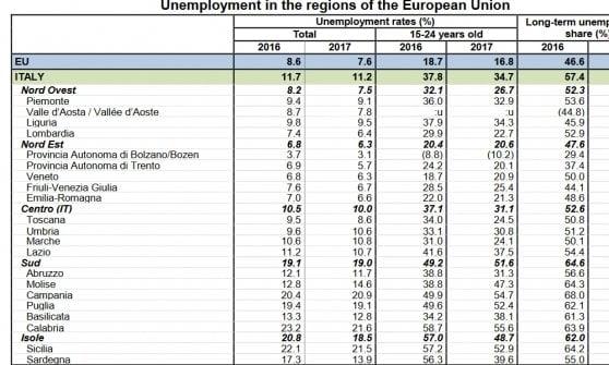 I dati delle singole regioni italiane (da Eurostat)