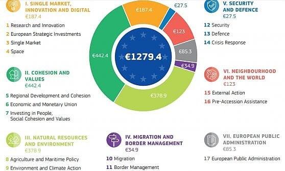 Il Bilancio dell'Europa vale 1.279 miliardi. Più fondi per l'Italia