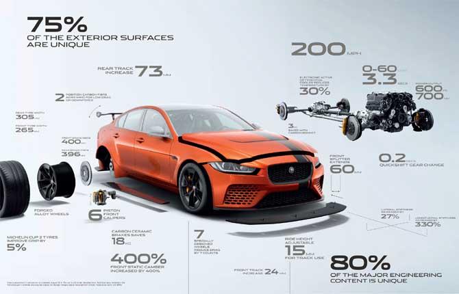 Jaguar Project 8, quando una normale XE non basta
