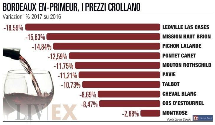 "Campagna ""en primeur"" crollano i Bordeaux"