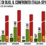 """Olio, Italia batte Spagna sui controlli: """"Il test di qualità è salvo"""""""