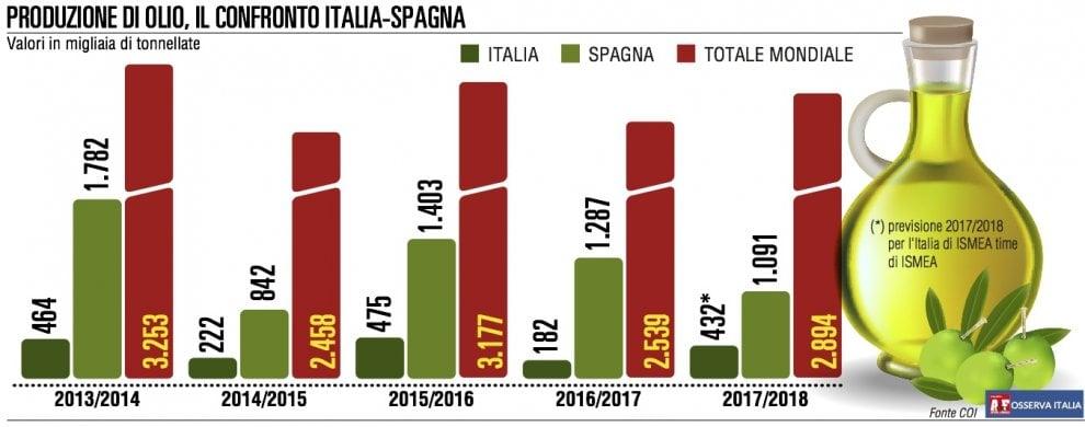 Olio, Italia batte Spagna: salvo il test di qualità