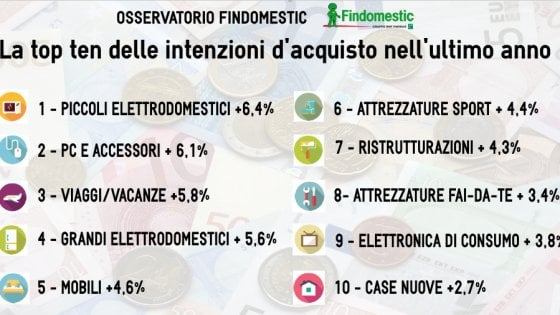 Elettrodomestici, informatica, viaggi: ecco cosa vogliono comprare gli italiani