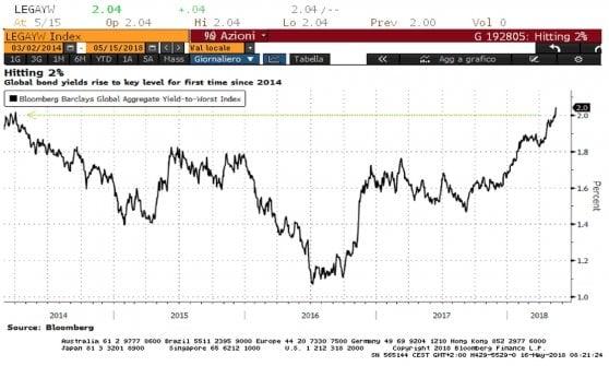 La risalita dei rendimenti globali dei bond: nel grafico di Bloomberg, l'indice di Barclays torna al 2% ai massimi dal 2014