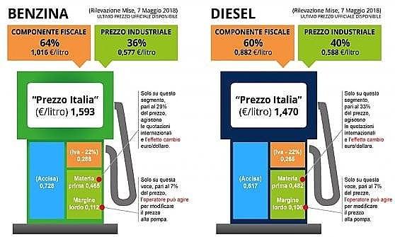 Fonte: Unione petrolifera