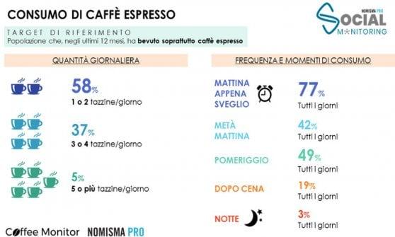 Il caffè, usi e consumi: una passione da 260 euro l'anno