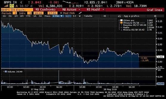 I due giorni neri di Mps in Borsa