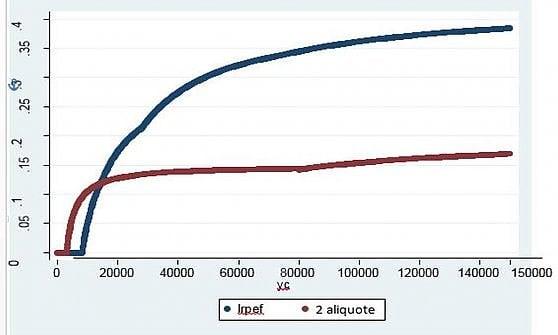 L'incidenza media delle due imposte, irpef attuale e flat tax con due aliquote, per un dipendente single. (Fonte: Massimo Baldini)