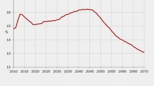 Pensioni, dal 2020 risale la spesa. Il picco nel 2042