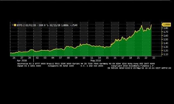 Lo spread vola oltre quota 190, Borse in calo