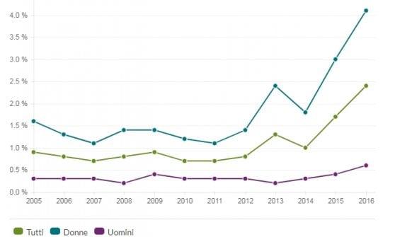 Nuova legge in Svezia: senza consenso esplicito, non è sesso ma stupro