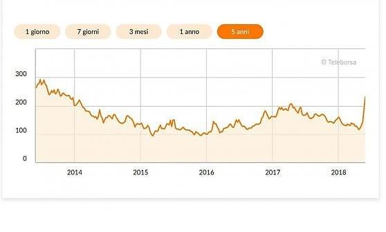 L'andamento dello spread negli ultimi 5 anni