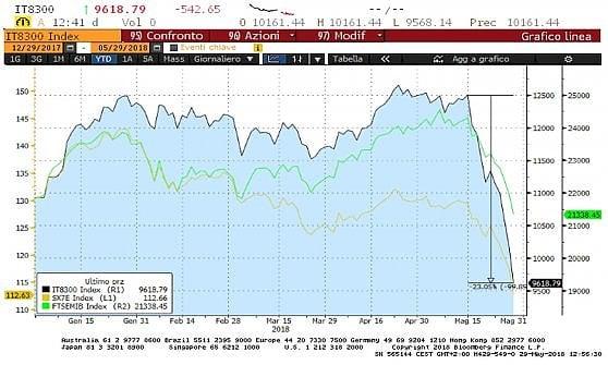In nero l'andamento delle banche di Piazza Affari, in verde il listino principale e in giallo le banche europee