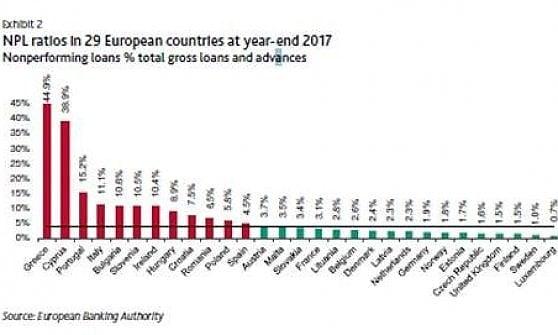 In Italia, uno su dieci non onora i prestiti delle banche