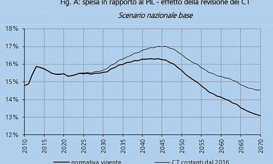Le ipotesi di evoluzione della spesa pensionistica sul Pil, in grassetto con la revisione dei coefficienti di trasformazione oppure senza (dalla RdS)