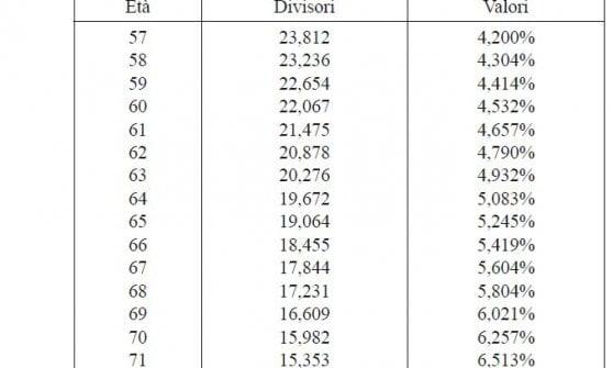 I coefficienti pubblicati in Gazzetta Ufficiale