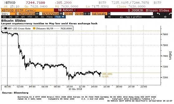 volume giornaliero di bitcoin scambiati vendita btc per contanti