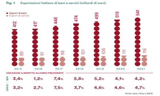 Export italiano verso 540 miliardi, ma pesa l'incognita dazi