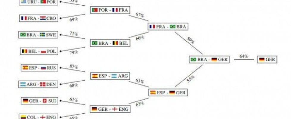 Mondiali di calcio |  ecco chi vincerà secondo l' intelligenza artificiale