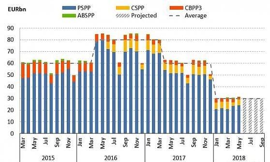 L'andamento degli acquisti di titoli da parte della Bce