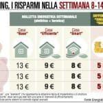 "La casa ""smart"" garantisce un risparmio del 40%"
