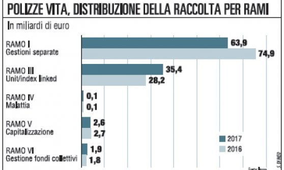 Polizze vita in leggera frenata ma agli italiani piace la garanzia
