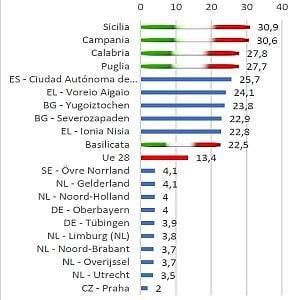 Il record italiano di Neet. Quattro regioni del Mezzogiorno in fondo alla classifica europea