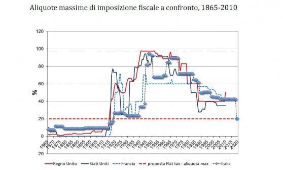 La flat tax? Farebbe tornare l'Italia indietro di 100 anni