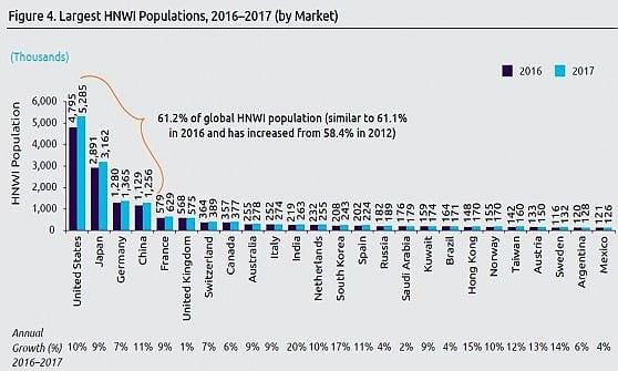 Cresce il numero dei super ricchi, anche in Italia