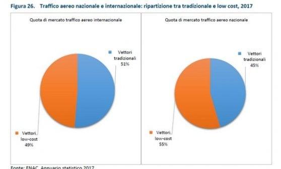 Trasporti, gli italiani volano tanto (record di tutti i tempi) e viaggiano low cost