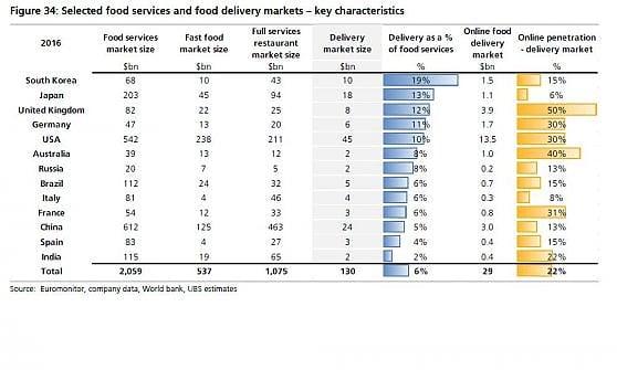 Quanto vale il mercato delle consegne di cibo