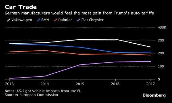 Dazi, la minaccia di Trump sulle auto mette a rischio 300 miliardi di scambi