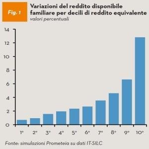 Flat Tax, quanto cresce il reddito delle famiglie (in base al reddito complessivo): si passa da un aumento dello 0.7% per il primo decile di reddito a un massimo del 12.8% per l'ultimo