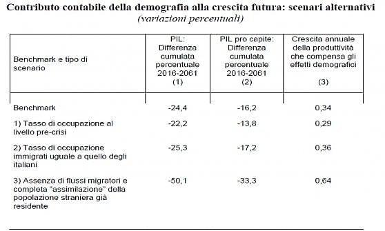 Migranti e ricchezza: in un'Italia senza stranieri il Pil sarebbe dimezzato in quarant'anni