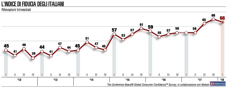 La fiducia dei consumatori paga pegno per le elezioni