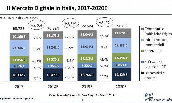 """Economia digitale, l'Italia """"dimentica"""" la crisi: mercato in progressione fino al 2020"""
